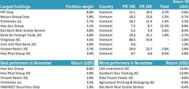 """Quỹ chuyên đánh """"game"""" nâng hạng Tundra Vietnam Fund bị rút vốn mạnh, quy mô danh mục chỉ còn hơn 40 triệu USD - Ảnh 2."""