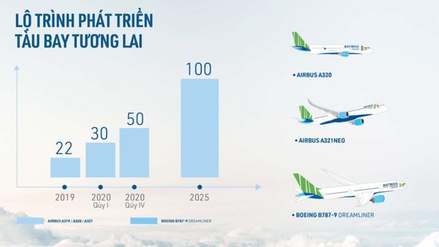 Bamboo Airways: 10 bất ngờ lớn và mục tiêu 150 nghìn đồng/cổ phiếu - Ảnh 1.