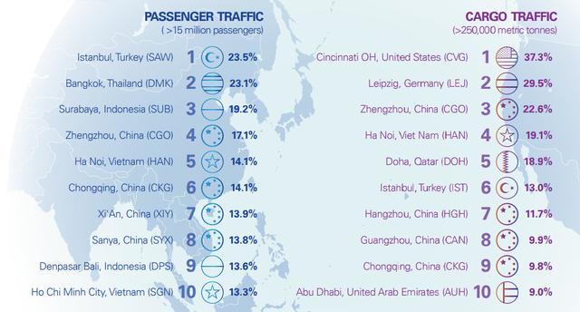 Airports Council International: Hàng không Việt Nam tăng trưởng hành khách cao nhất thế giới giai đoạn 2017-2040 - Ảnh 2.