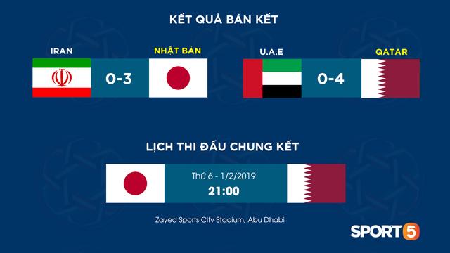 UAE có bằng chứng xác thực về việc Qatar gian lận quốc tịch, BTC Asian Cup chuẩn bị đưa ra quyết định cuối cùng - Ảnh 2.