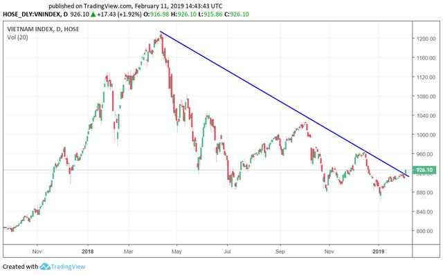 Công ty chứng khoán nói gì về cú bứt phá ngoạn mục của thị trường trong phiên khai xuân Kỷ Hợi? - Ảnh 1.