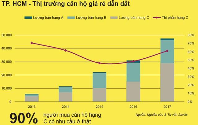 Đây là lý do cho thấy thị trường bất động sản Việt Nam luôn tăng trưởng mạnh trong thời gian tới - Ảnh 4.