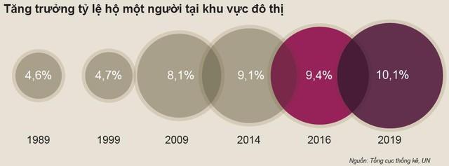 Đây là lý do cho thấy thị trường bất động sản Việt Nam luôn tăng trưởng mạnh trong thời gian tới - Ảnh 3.