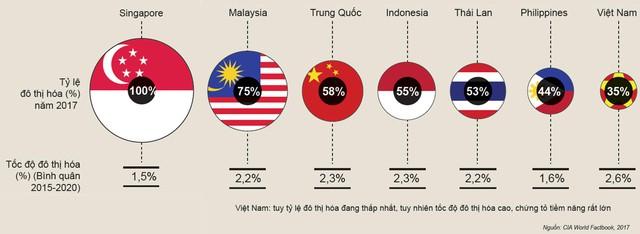 Đây là lý do cho thấy thị trường bất động sản Việt Nam luôn tăng trưởng mạnh trong thời gian tới - Ảnh 1.