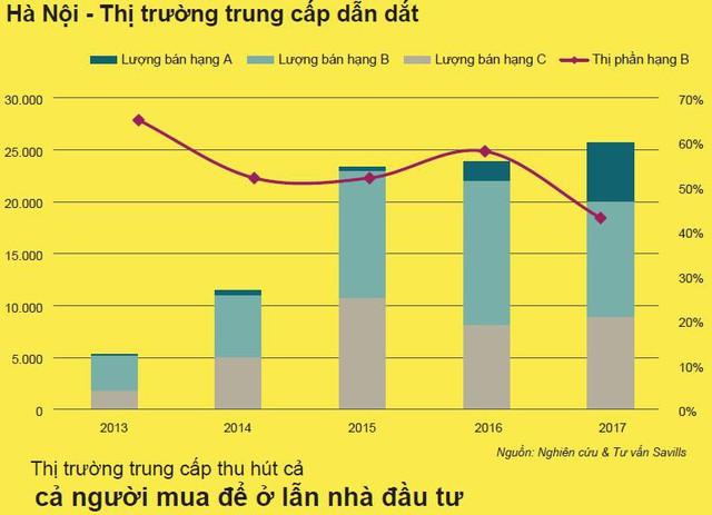 Đây là lý do cho thấy thị trường bất động sản Việt Nam luôn tăng trưởng mạnh trong thời gian tới - Ảnh 5.