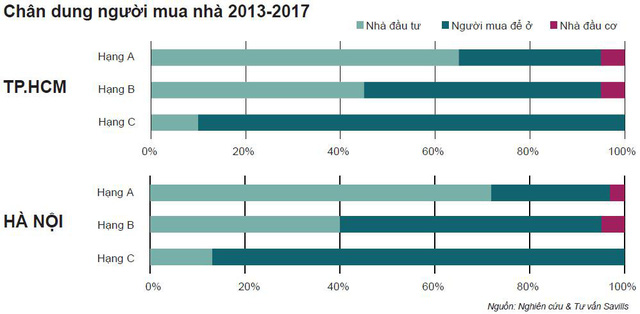 thị trường bất động sản tăng trưởng mạnh 2019