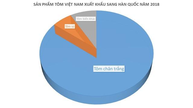 Xuất khẩu tôm sang Hàn Quốc dự báo tiếp tục thắng lớn trong năm 2019 - Ảnh 1.