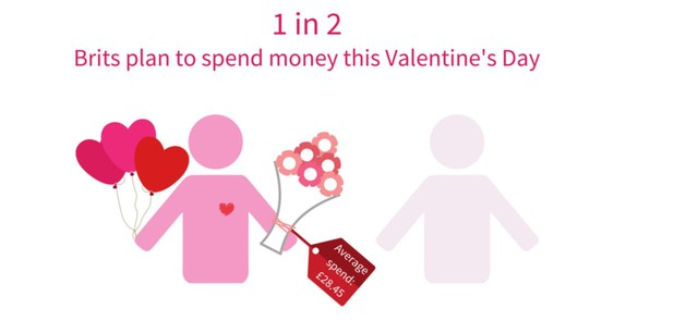 Các quốc gia chi tiêu như thế nào cho dịp Valentine? - Ảnh 1.
