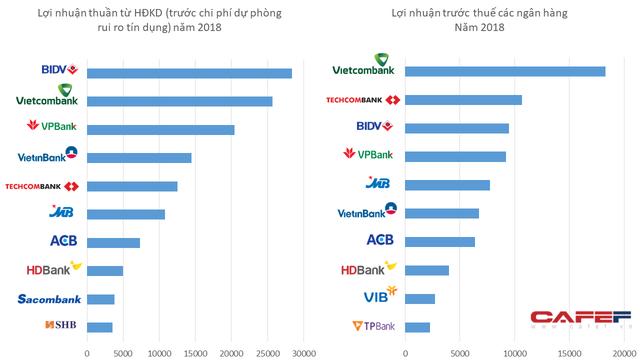 Trước trích lập dự phòng, lợi nhuận cao nhất không phải Vietcombank mà là một ngân hàng khác - Ảnh 1.