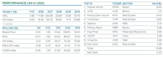 Tăng trưởng tài sản ròng của 2 quỹ Dragon Capital tháng 1 đều thua VN-Index, tiếp tục âm tiền mặt - Ảnh 2.