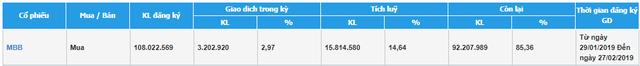 Gần 70% cổ phiếu MBB giao dịch phiên 15/2 do ngân hàng mua lại - Ảnh 1.