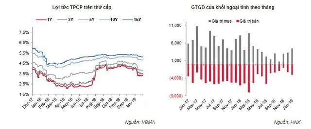 Nhu cầu trái phiếu tăng mạnh, lãi suất giảm sâu - Ảnh 2.