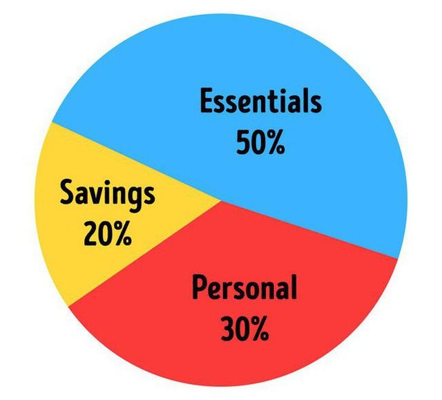 8 quy tắc tiết kiệm tiền ngay cả các triệu phú cũng đang phải làm theo - Ảnh 3.