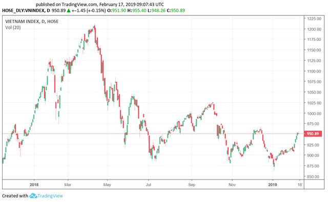 Tuần giao dịch 18-22/2: Thị trường chứng khoán lạc quan sau cuộc đàm phán Mỹ - Trung, nhưng dư địa tăng điểm không còn nhiều - Ảnh 2.