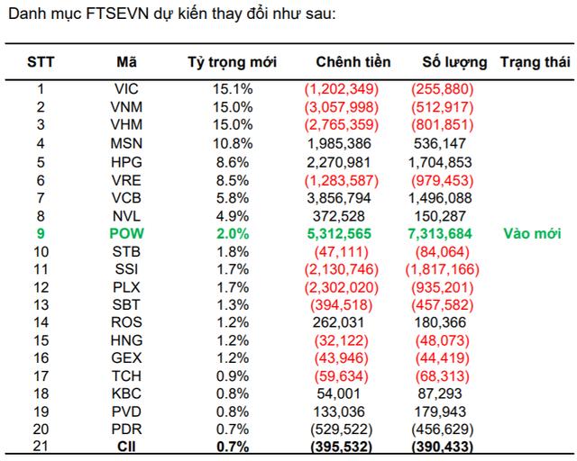 VNM ETF và FTSE Vietnam ETF sẽ mua, bán ra sao trong kỳ review quý 1/2019? - Ảnh 1.
