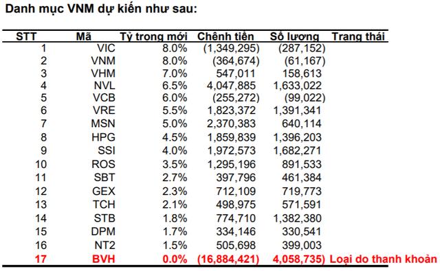 VNM ETF và FTSE Vietnam ETF sẽ mua, bán ra sao trong kỳ review quý 1/2019? - Ảnh 2.