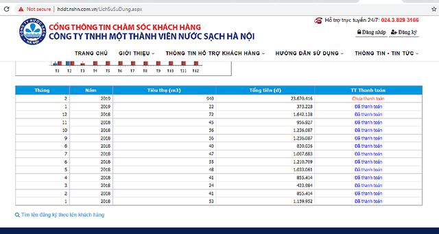 Hà Nội: Choáng thông báo tiền nước 23,6 triệu đồng/tháng, không nộp cắt nước - Ảnh 2.