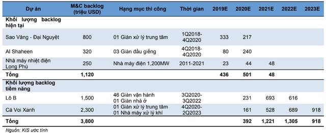 Nhiều siêu dự án khởi động, PVS sẽ lãi lớn trong năm 2019? - Ảnh 3.