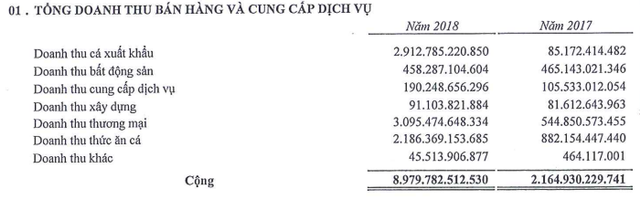 Sao Mai Group: Năm 2018 lãi 1.156 tỷ đồng cao gấp 7 lần 2017 nhưng hàng tồn kho và nợ phải trả cũng tăng chóng mặt - Ảnh 1.