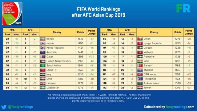 Bảng xếp hạng FIFA sau Asian Cup: Việt Nam thăng tiến, Qatar nhảy vọt đáng nể - Ảnh 1.
