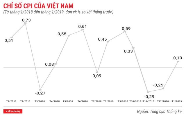 Toàn cảnh bức tranh kinh tế Việt Nam tháng 1/2019 qua các con số - Ảnh 1.