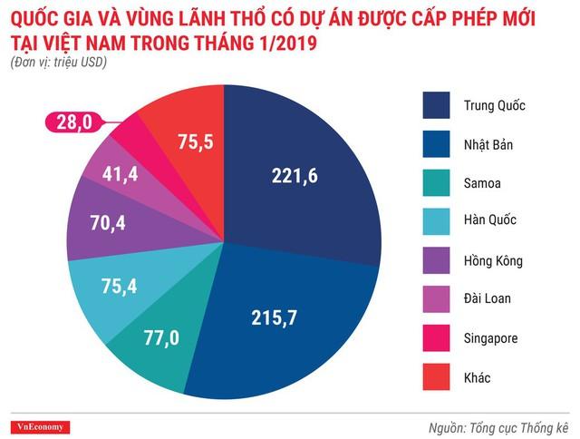 Toàn cảnh bức tranh kinh tế Việt Nam tháng 1/2019 qua các con số - Ảnh 2.