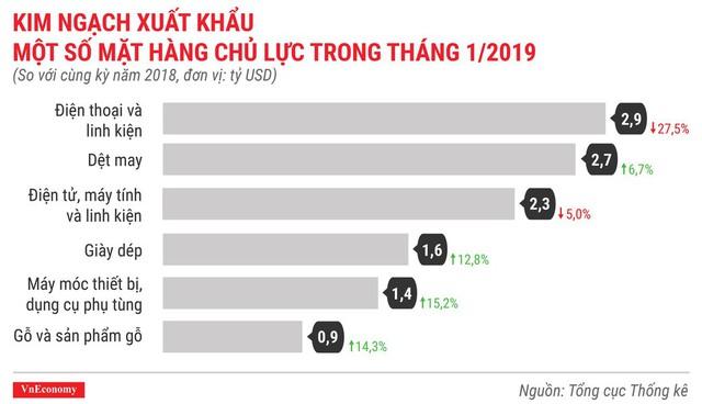 Toàn cảnh bức tranh kinh tế Việt Nam tháng 1/2019 qua các con số - Ảnh 11.