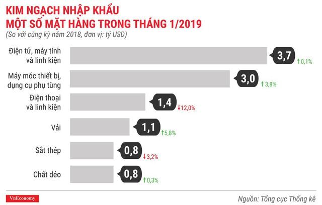 Toàn cảnh bức tranh kinh tế Việt Nam tháng 1/2019 qua các con số - Ảnh 12.