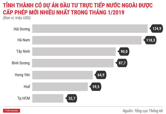 Toàn cảnh bức tranh kinh tế Việt Nam tháng 1/2019 qua các con số - Ảnh 3.