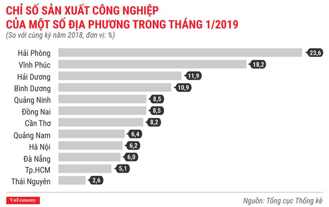 Toàn cảnh bức tranh kinh tế Việt Nam tháng 1/2019 qua các con số - Ảnh 5.