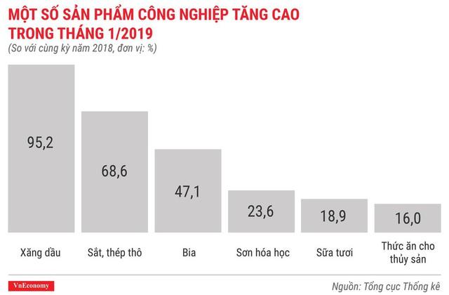 Toàn cảnh bức tranh kinh tế Việt Nam tháng 1/2019 qua các con số - Ảnh 6.