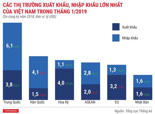 Toàn cảnh bức tranh kinh tế Việt Nam tháng 1/2019 qua các con số - Ảnh 10.