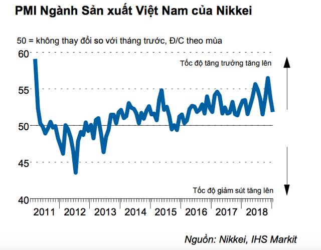 Nikkei: Chỉ số này cho thấy kinh tế Việt Nam không thể hoàn toàn miễn nhiễm với những vấn đề thương mại toàn cầu - Ảnh 1.