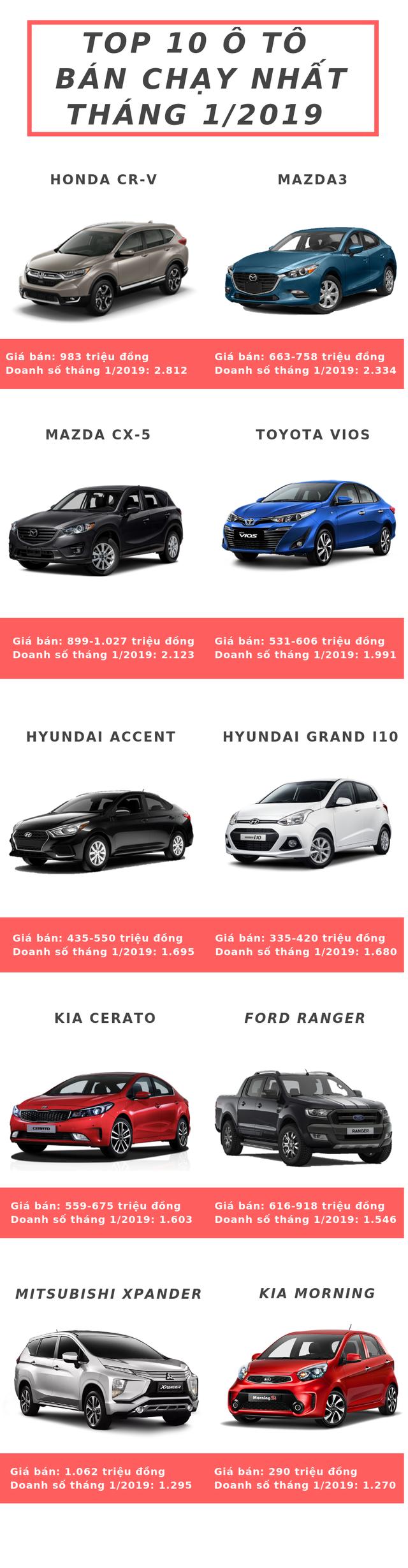 Thị trường ô tô biến động mạnh đầu năm 2019,  Honda CR-V bất ngờ soán ngôi vua doanh số của Vios - Ảnh 1.