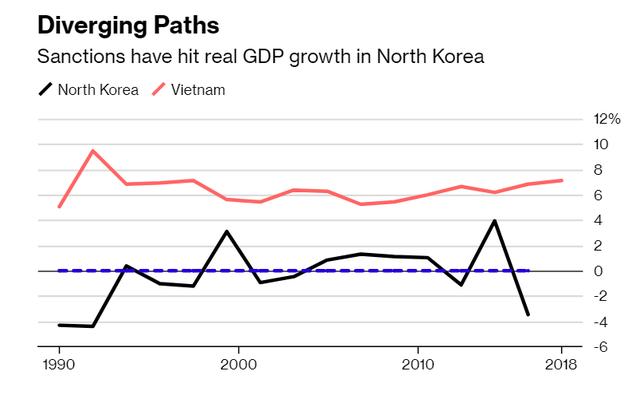 Tìm hiểu kinh tế Việt Nam, Chủ tịch Triều Tiên Kim Jong Un hướng tới điều gì? - Ảnh 2.