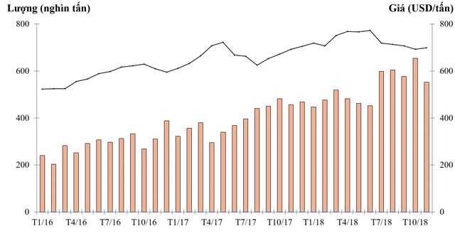 Ảm đạm trong 2 tháng đầu năm, ngành thép khó dự đoán triển vọng trong năm 2019 - Ảnh 3.