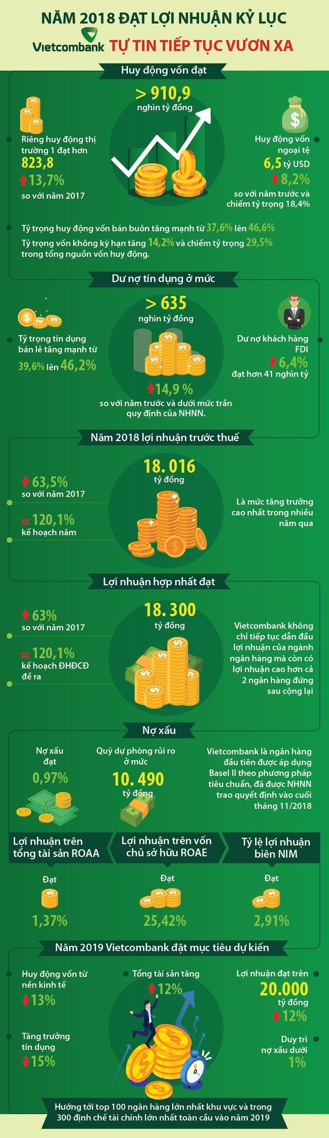 Năm 2018 đạt lợi nhuận kỷ lục, Vietcombank tự tin tiếp tục vươn xa - Ảnh 1.