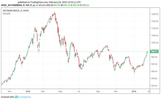 Tuần giao dịch cuối tháng 2: Dòng tiền xoay vòng sang nhóm cổ phiếu chưa tăng, Vn-Index kiểm định mốc 1.000 điểm? - Ảnh 2.