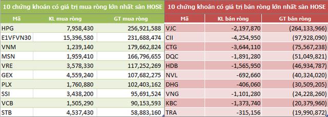 Tuần 18-22/2: Khối ngoại sàn HoSE vẫn mua ròng 773 tỷ đồng, vẫn gom mạnh HPG và CCQ ETF nội - Ảnh 2.
