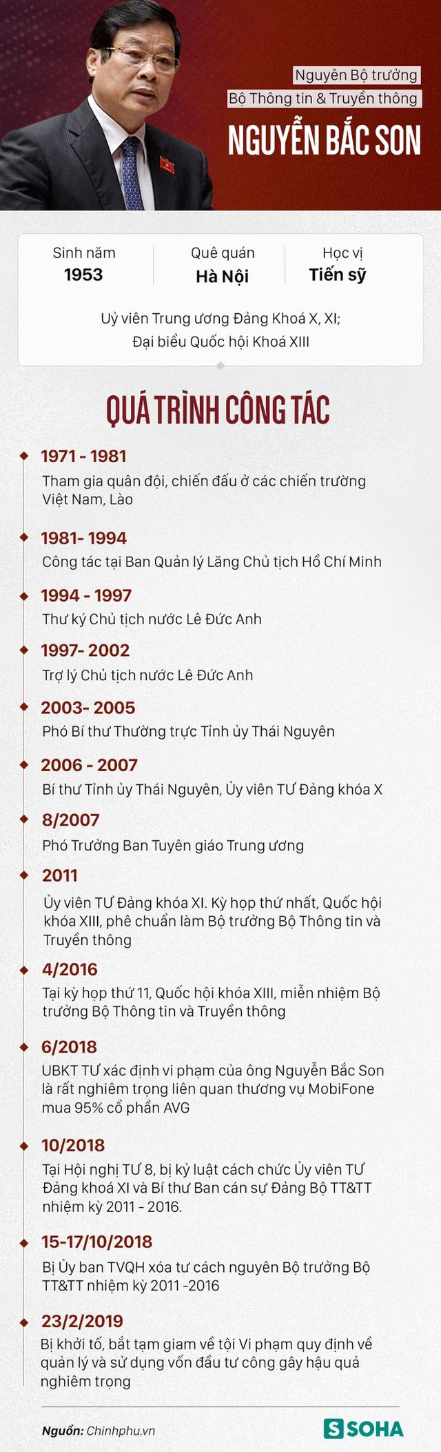 Sự nghiệp của hai cựu Bộ trưởng Nguyễn Bắc Son, Trương Minh Tuấn vừa bị bắt giam - Ảnh 1.