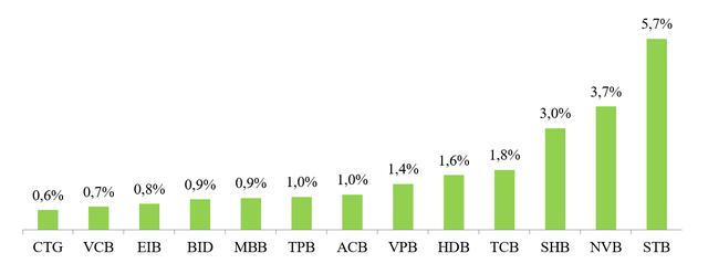 So găng chất lượng tín dụng các ngân hàng niêm yết năm 2018 - Ảnh 7.