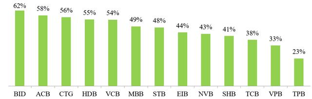 So găng chất lượng tín dụng các ngân hàng niêm yết năm 2018 - Ảnh 9.
