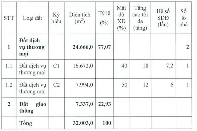 Tài chính Hoàng Huy (TCH) đầu tư dự án bất động sản hơn 2.020 tỷ đồng - Ảnh 1.