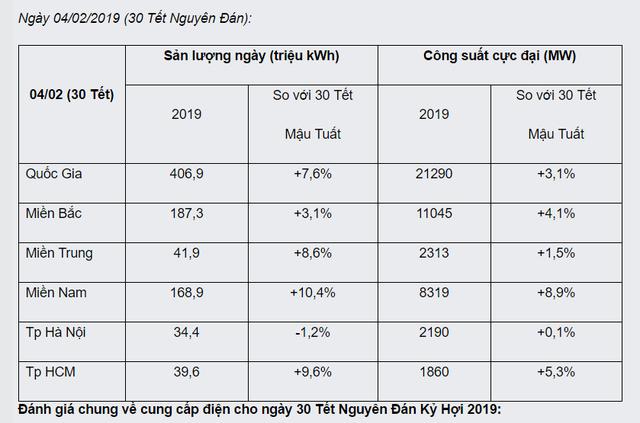 Tiêu thụ điện ngày 30 Tết Kỷ Hợi tăng 7,6% so với năm trước, miền Nam nhiều nhất  - Ảnh 1.