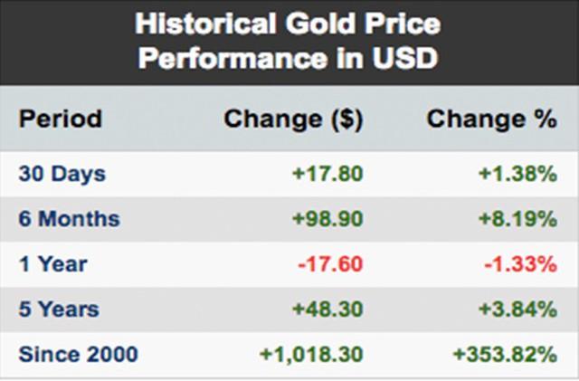 Giá vàng hôm nay 7/2: Vàng thế giới tăng mạnh, vàng trong nước 'nghỉ Tết' - Ảnh 1.