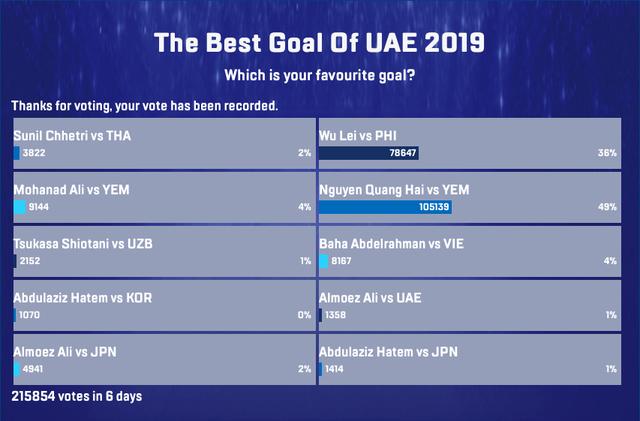 Chính thức: Quang Hải thắng giải Pha làm bàn đẹp nhất Asian Cup 2019 - Ảnh 1.