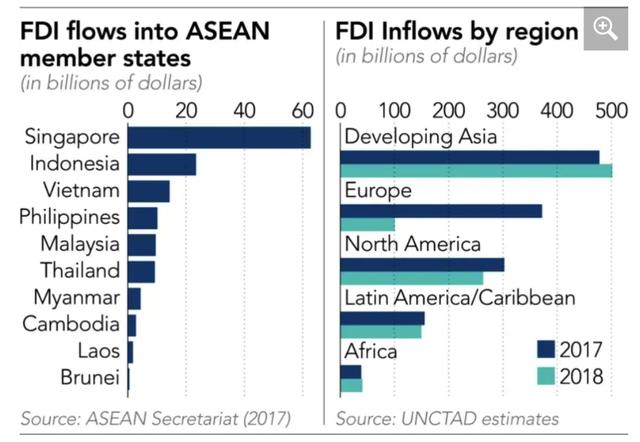 Việt Nam ra sao khi Đông Nam Á định hướng dòng chảy FDI toàn cầu? - Ảnh 2.