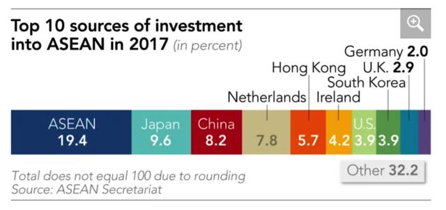 Việt Nam ra sao khi Đông Nam Á định hướng dòng chảy FDI toàn cầu? - Ảnh 3.