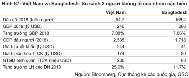Quốc gia nào là đối thủ tiềm tàng trong cuộc đua thu hút vốn ngoại của thị trường Việt Nam? - Ảnh 2.