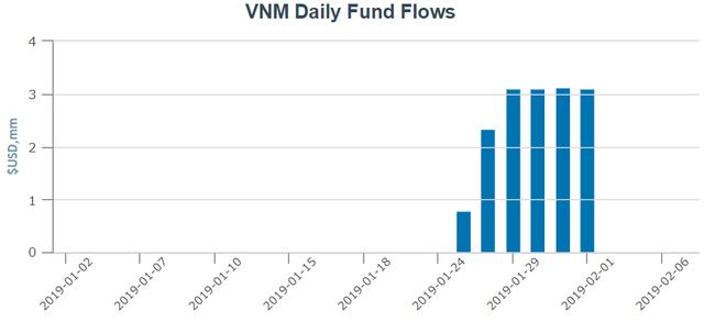 Các quỹ ETF trên thị trường chứng khoán Việt Nam hút ròng hàng chục triệu USD trong những ngày đầu năm 2019 - Ảnh 2.